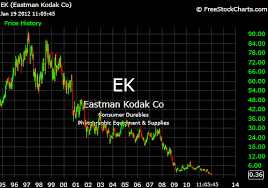 Elegy For Kodak An American Icon Goes Bankrupt The New