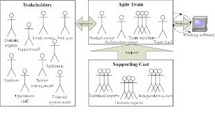 Agile Project Organization Chart The Organizational Structure Of A Typical Agile Team