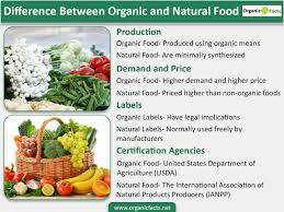 difference between organic and natural food organic facts organicnaturalfoodinfographic1