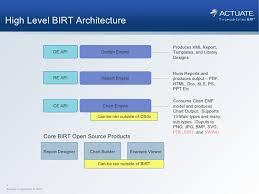 Birt Integration