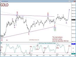 Gold Extreme Bearish Sentiment A Huge Opportunity The