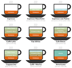 Coffee Beverage Chart Coffee Espresso Drink Chart Bedowntowndaytona Com