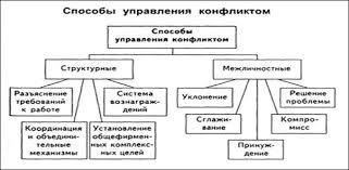 Курсовая работа Управление конфликтами в организации  Рисунок 4 Способы управления конфликтами