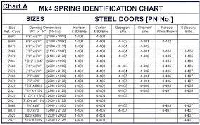 Die Spring Color Chart Garage Door Extension Springs Color Code Garage Door
