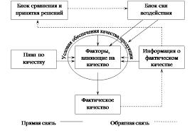 Курсовая работа Управление качеством продукции на предприятии  1 3 Механизм управления качеством