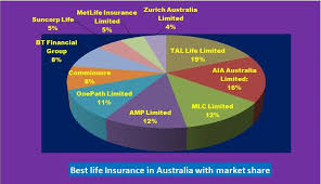 Best Life Insurance Companies In Australia Insurance Faith