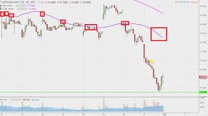 Gbtc Chart Bitcoin Investment Trust Gbtc Stock Chart Technical Analysis For January 31 2018