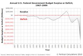 Zero Deficit Line The Link Between Median Household Income