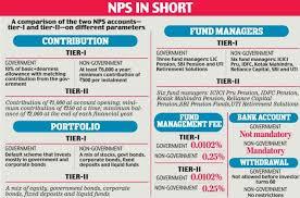 understanding national pension scheme nps