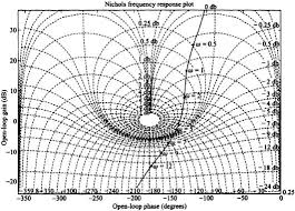 Nichols Chart In Control System 6 12 Relationship Between Closed Loop Frequency Response