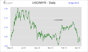 Forex Trend Myr Usd Malaysian Ringgit Exchange Rate Us