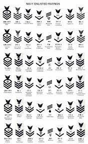 Navy Insignia Rank Chart Enlisted Rate Insignia 9 15 Navy Enlisted Rank Structure