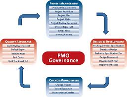 project management office pmo pmo responsibilities
