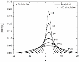 monte carlo simulation of particle diffusion in various geometries