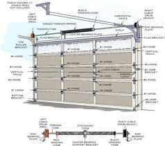 garage door sizeHow to determine the perfect garage door sizes  Elliott Spour House