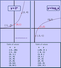 logarithms vs exponential function as inverses and table of values