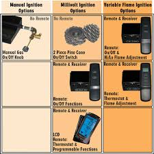 charming martin gas fireplace manual part 1 remote options for your gas log set