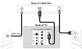 connecting a receiver to a television how to hook up cable box to tv with hdmi at Cable Box Wiring