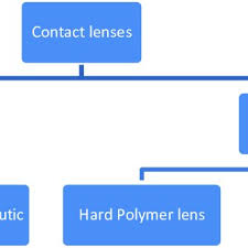 Chart Of Contact Lens Classification Download Scientific