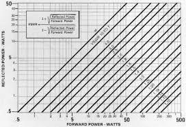 Swr Loss Chart Swr