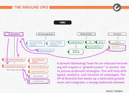 Saas Org Chart B2b Saas Software Tech Preparing Your Team For Growth