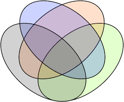 4 Sets Venn Diagram Venn Diagrams