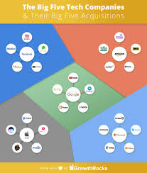 Audible Stock Chart The Big Five Tech Companies Their Big Five Acquisitions