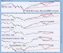 S P500 Chart 9 Of 9 That Highlights The Us Market Is About