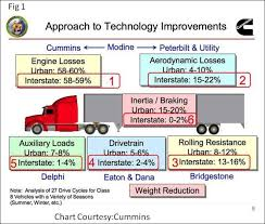 Semi Truck Size Chart Will Teslas Semi Truck Need The Mother Of All Batteries