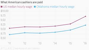 Walmart Pay Grade Chart 2018 Walmart Jobs Are Paying More And Raising Other Retail