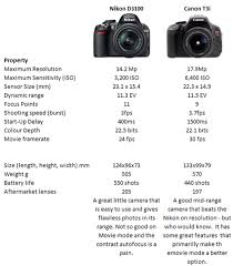 Canon Dslr Model Comparison Chart Nikon D3100 Vs Canon T3i Which Dslr Camera Is A Better