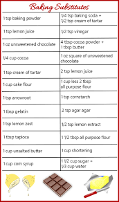 Chocolate Substitution Chart Recipe Substitutes 100 Food Replacements The Gardening Cook