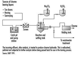 Leather Tanning Process Flow Chart 88 Leather Fur And Footwear