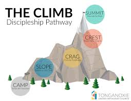 Intentional Discipleship Systems Seeallthepeople Resources