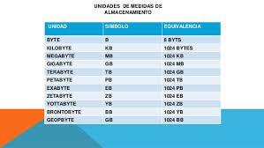 Gigabyte Chart 64 Chart For Kb Mb Gb Mb Chart For Kb Gb