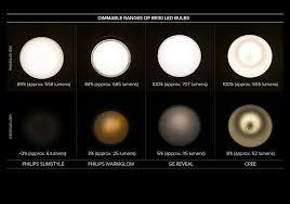 Solar Light Lumens Chart Led Buying Guide Cnet