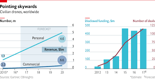 Taking Flight The Economist