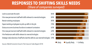 What Are Some Job Skills New Skills Needed As Automation Shifts Job Landscape World