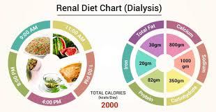Diet Chart For Kidney Transplant Patients Diet Chart For Renal Dialysis Patient Renal Diet