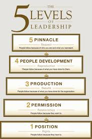 John Maxwell 5 Levels Of Leadership Book Review The Five 5 Levels Of Leadership Peagama Reviews