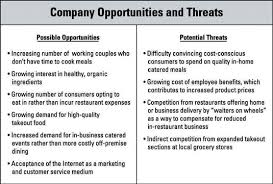 List Of Personal Strengths And Weaknesses How To Identify Opportunities And Threats In Business Planning Dummies
