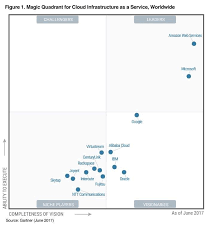 Gartner Chart 2017 Aws Named As A Leader In Gartners Infrastructure As A