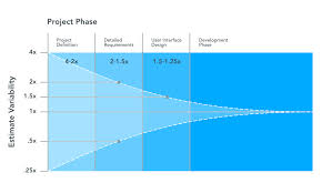 How To Calculate Agile Project Budgets And Stick To Them