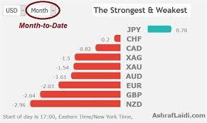 Turkish Lira To Gbp Chart Will Turkish Lira Fall Spread Further