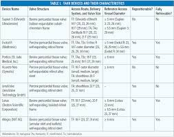 Cardiac Interventions Today Current Tavr Devices March