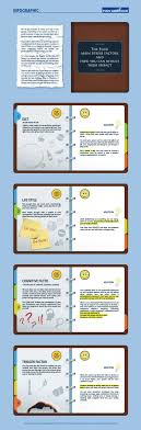 best images about motivation success mentality evan carmichael s infographic about overcoming what be the four main stress factors in your life