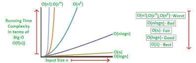 Time Complexity Chart Big O Notation Blog