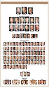 Apostles Death Chart Lds Download New Quorum Of The Twelve Photo General Authorities