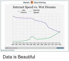 Internet Speed Chart Markets Chart Of The Day Internet Speed Vs Wet Dreams Wet_