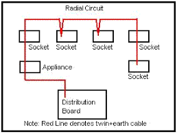 what is radial and ring circuit? quora Riello RDB Wiring Diagrams at Wiring Diagram For Ring Main